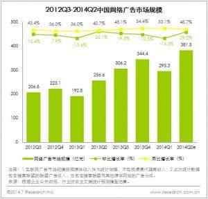 china online ad market size