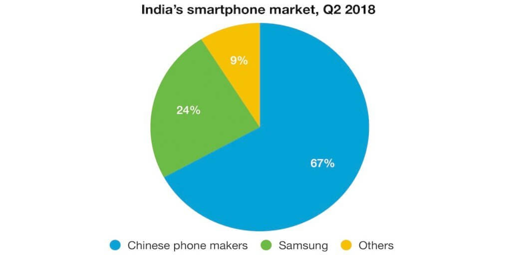 chinese smartphone companies are taking over the indian market
