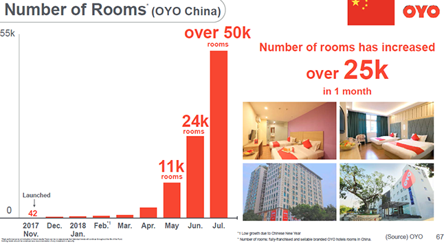 oyo rooms in china