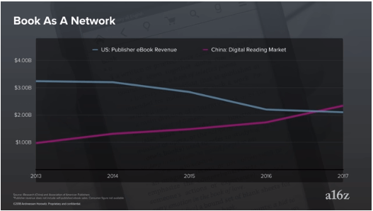 chinese digital revenue